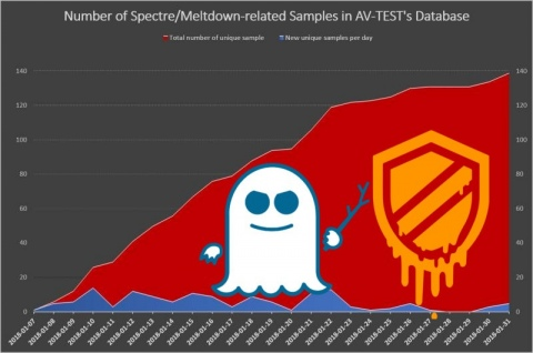 Spectre and Meltdown Vulnerability